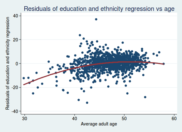 Brexit voting and education | The Stats Guy